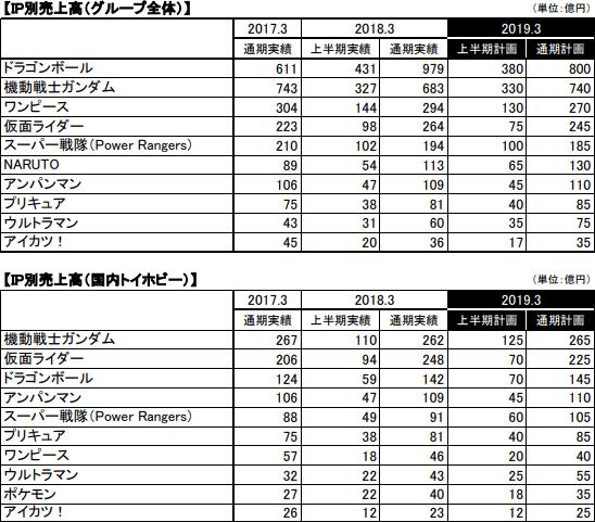 バンナムHD少なく2018年度通期売上